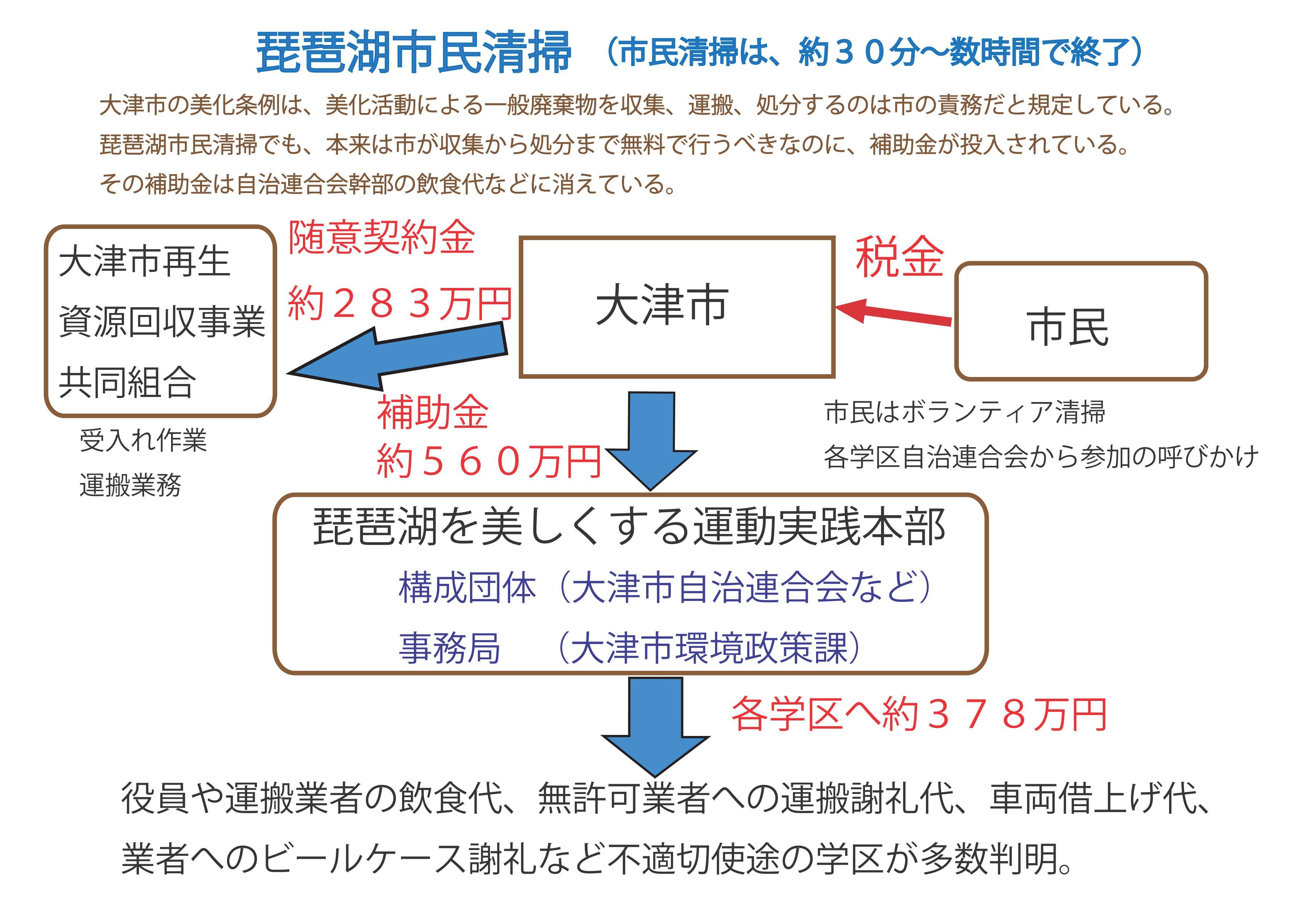 琵琶湖市民清掃/補助金の流れ_03