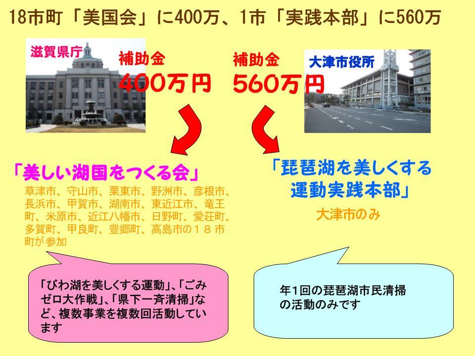 琵琶湖市民清掃/各学区の使途