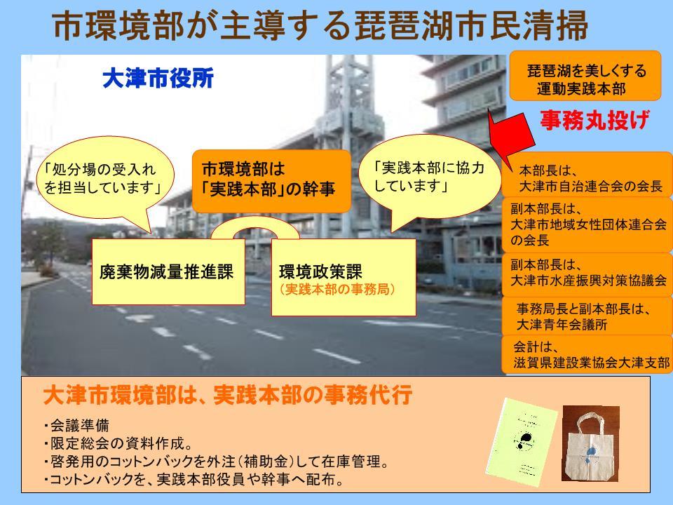市環境部が主導する琵琶湖市民清掃
