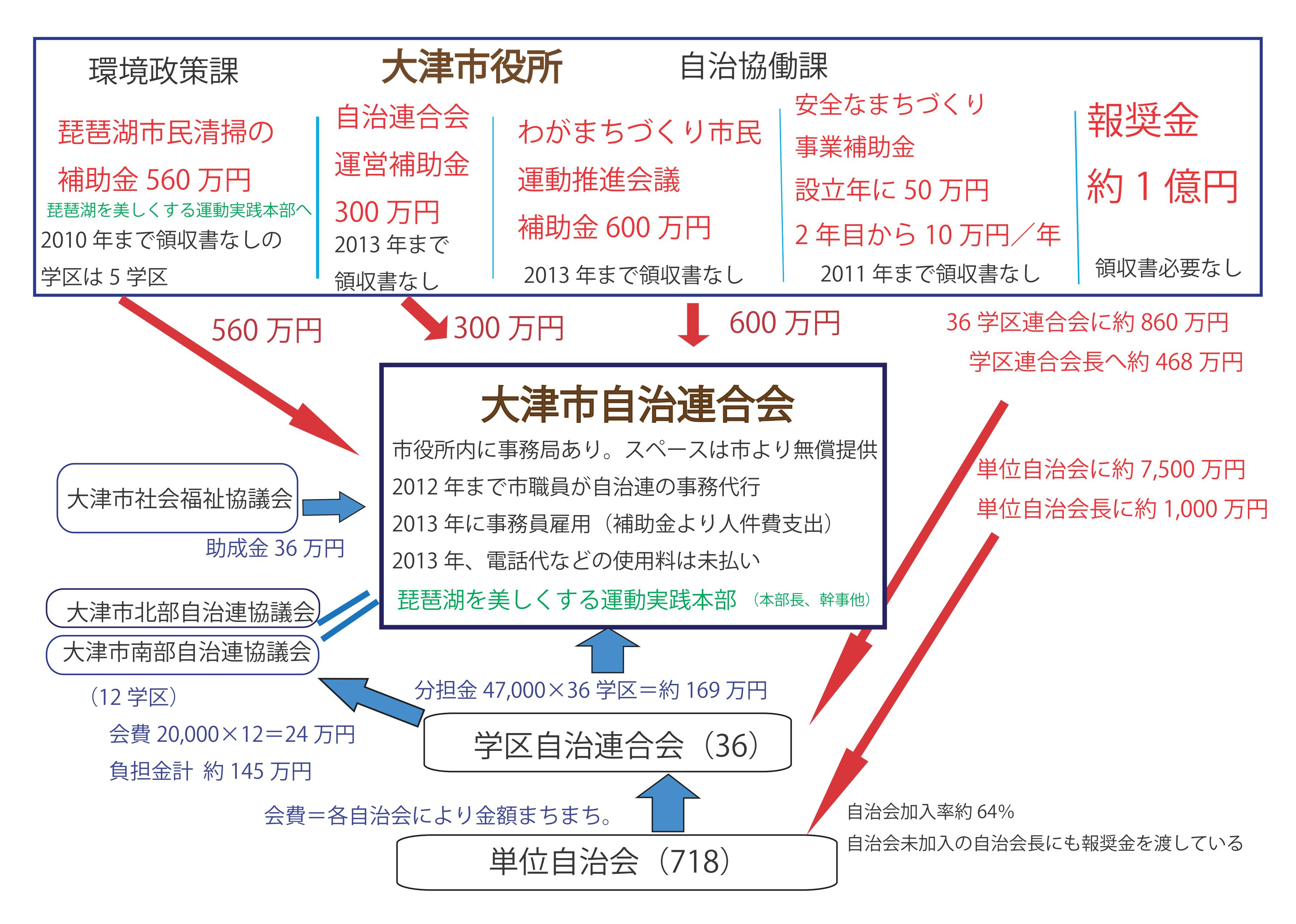 市と連合会/補助金、報償金、会費の流れ_02