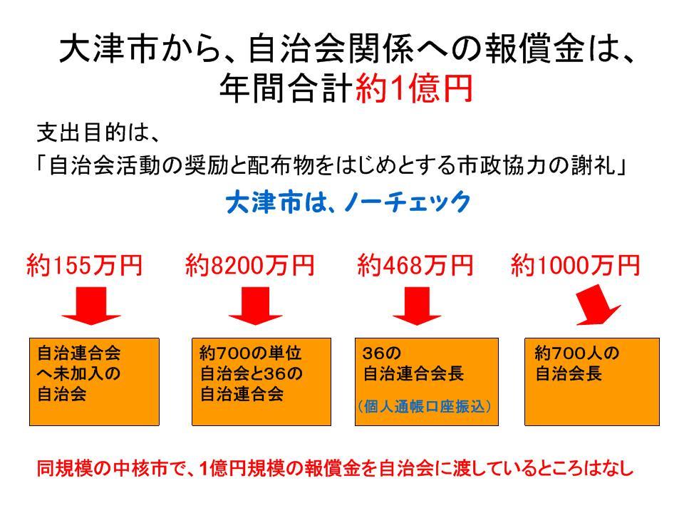 大津市から自治連の報償金図解1