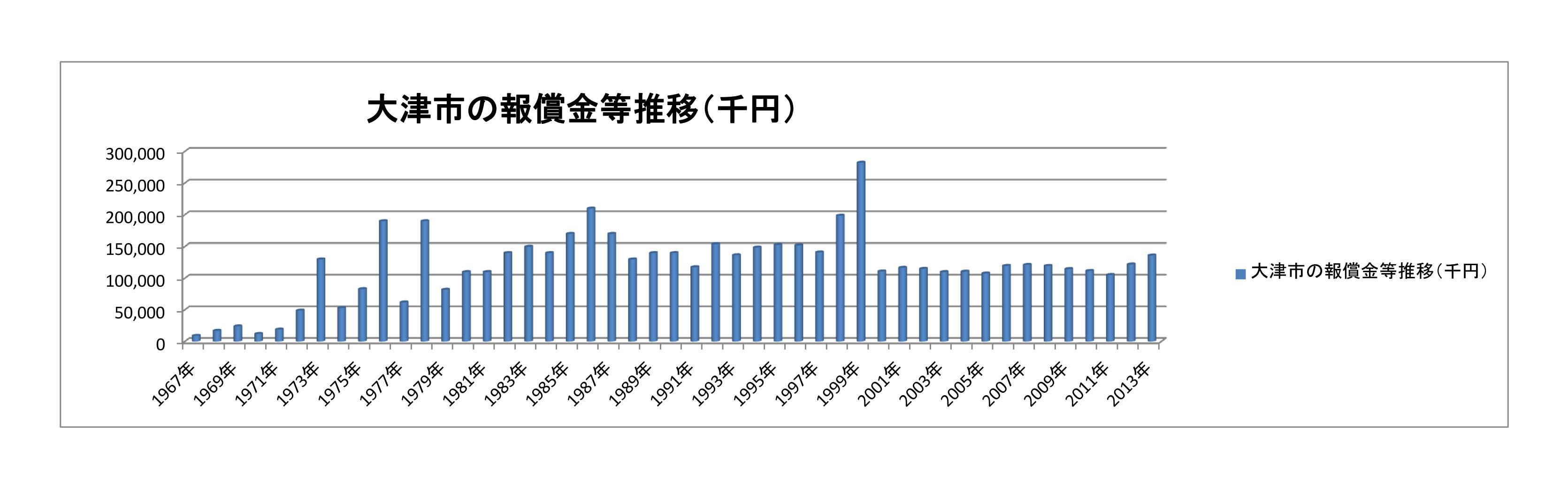 大津市報償金の推移(H8年~H13年)グラフ2_01