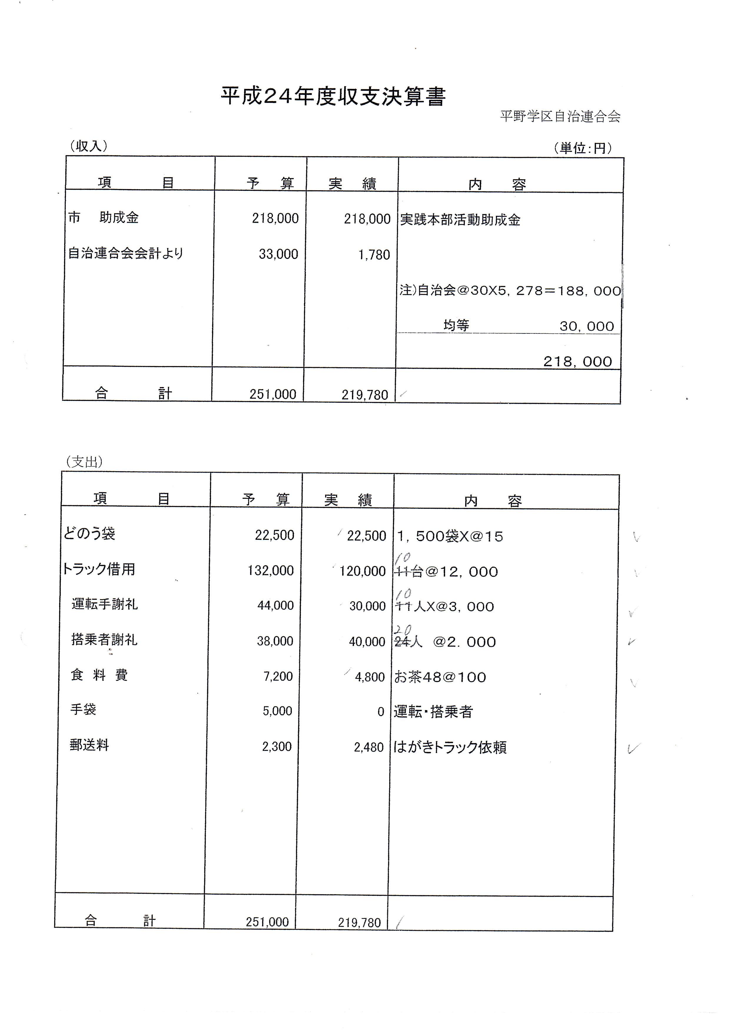2012年平野学区収支決算書