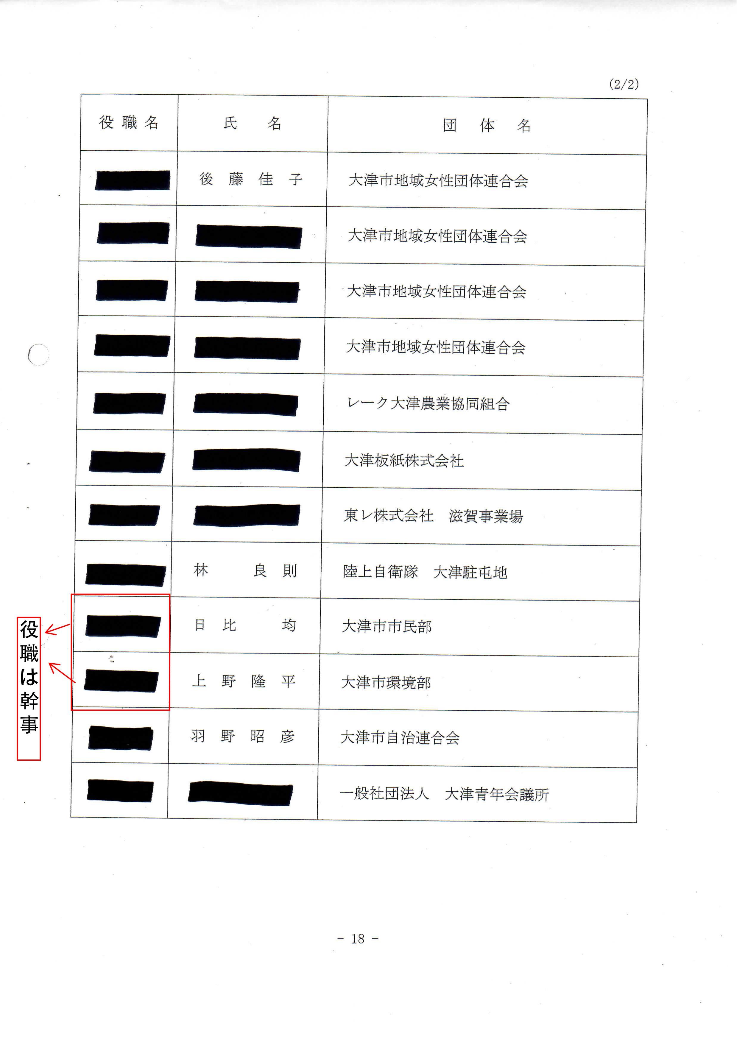 2013年度実践本部役員名簿②