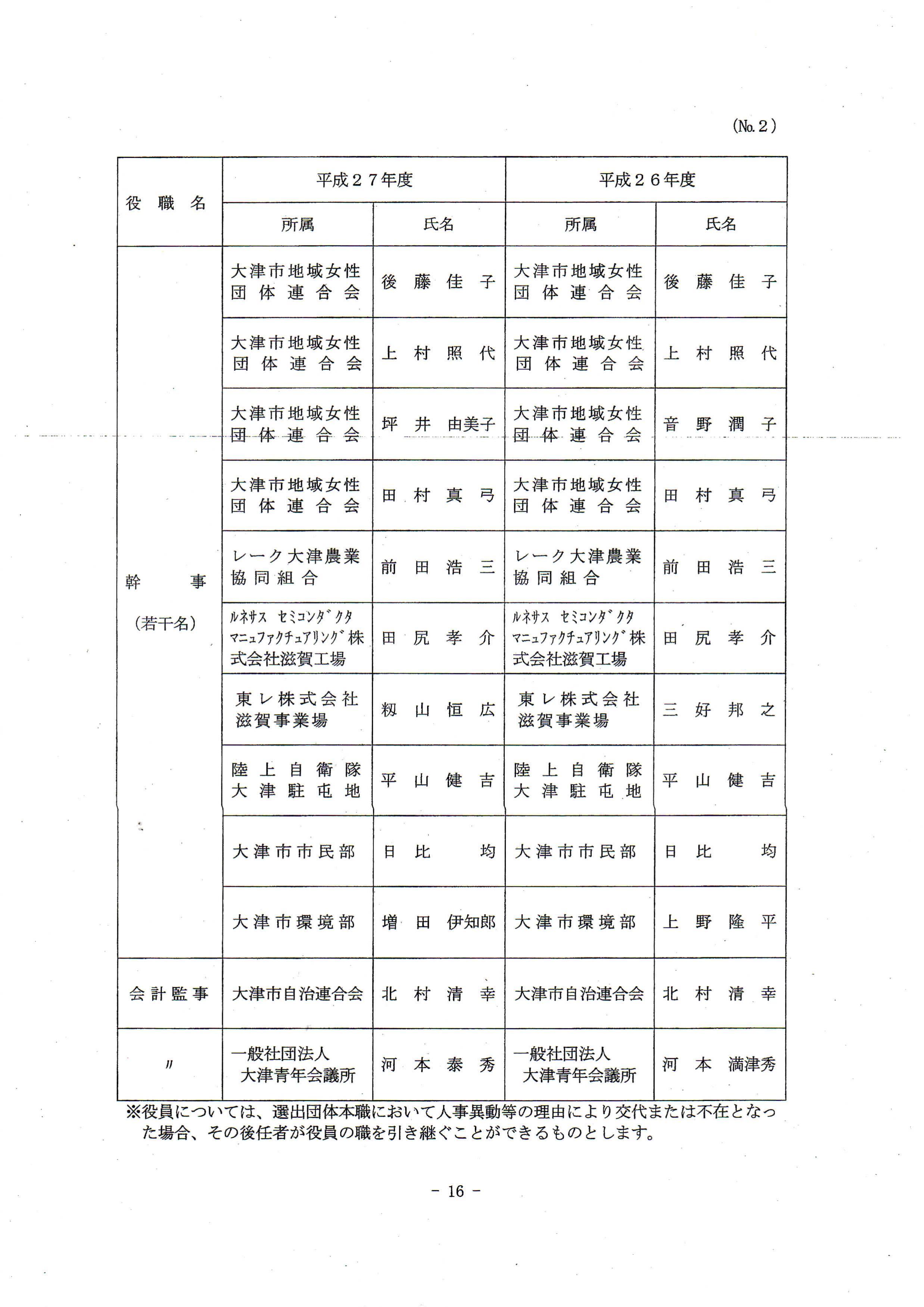 平成27年度琵琶湖を美しくする運動実践本部/役員名簿②_01