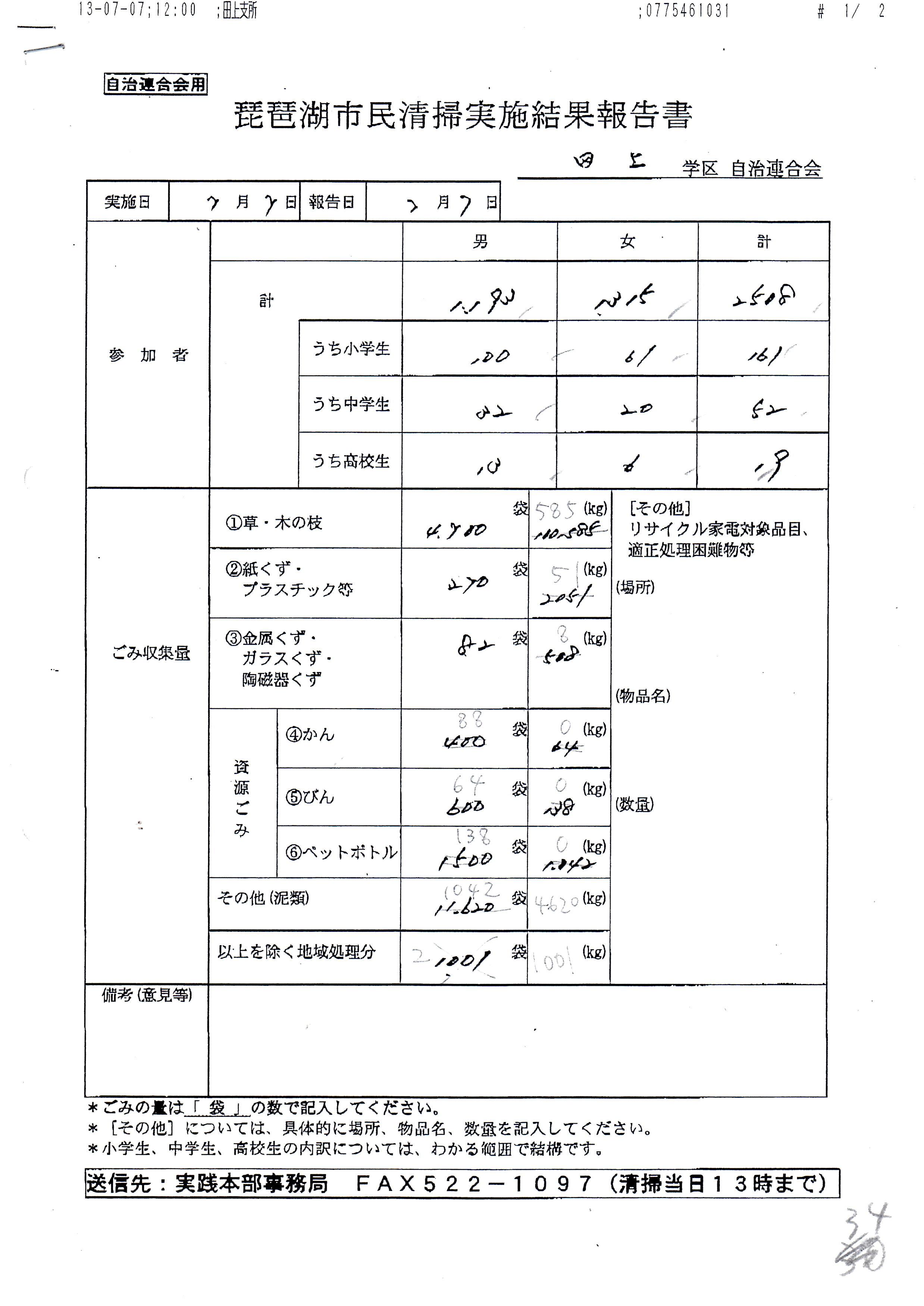 2013年田上の実施結果報告書