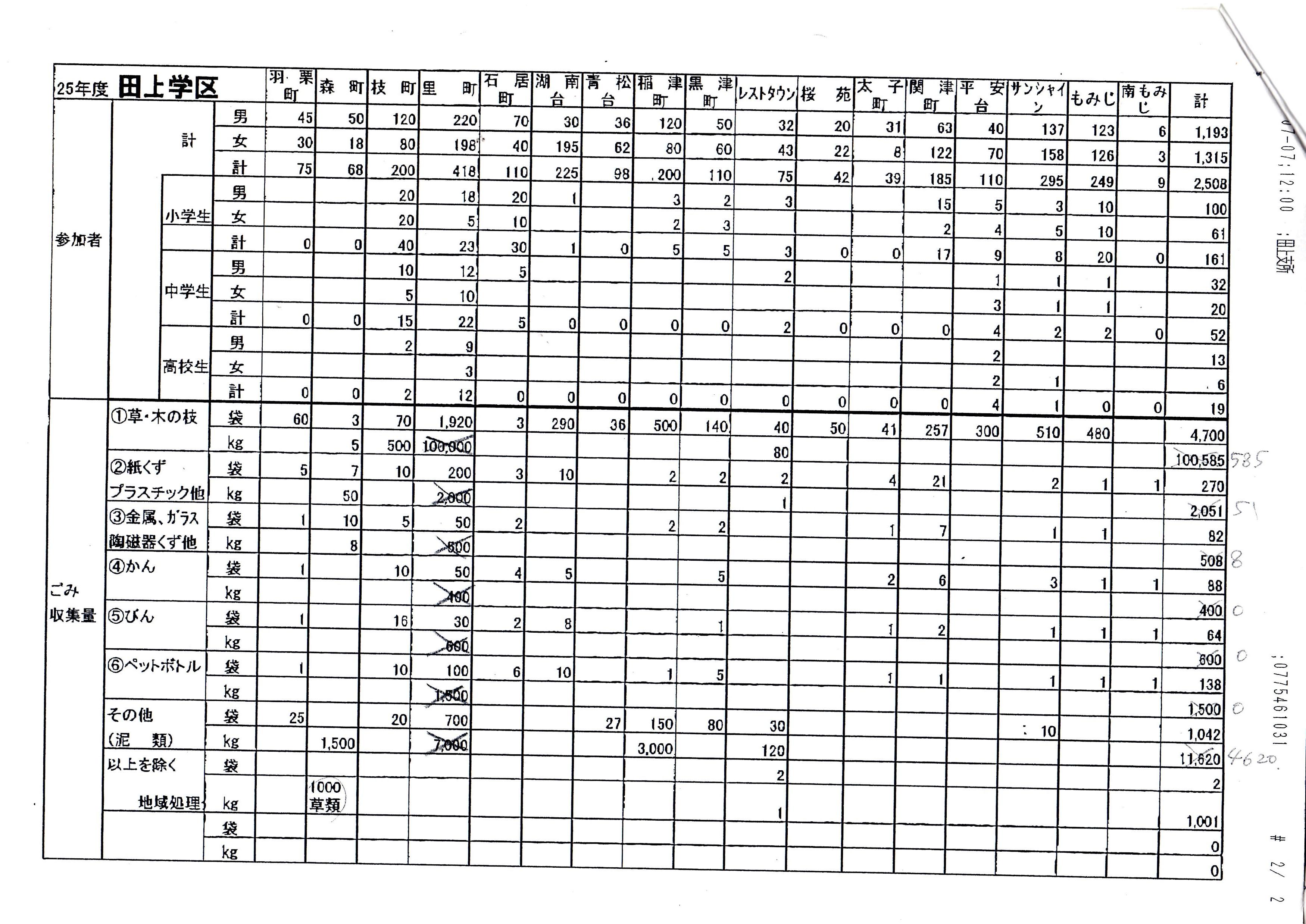 2013年田上実施結果報告書(各自治会)
