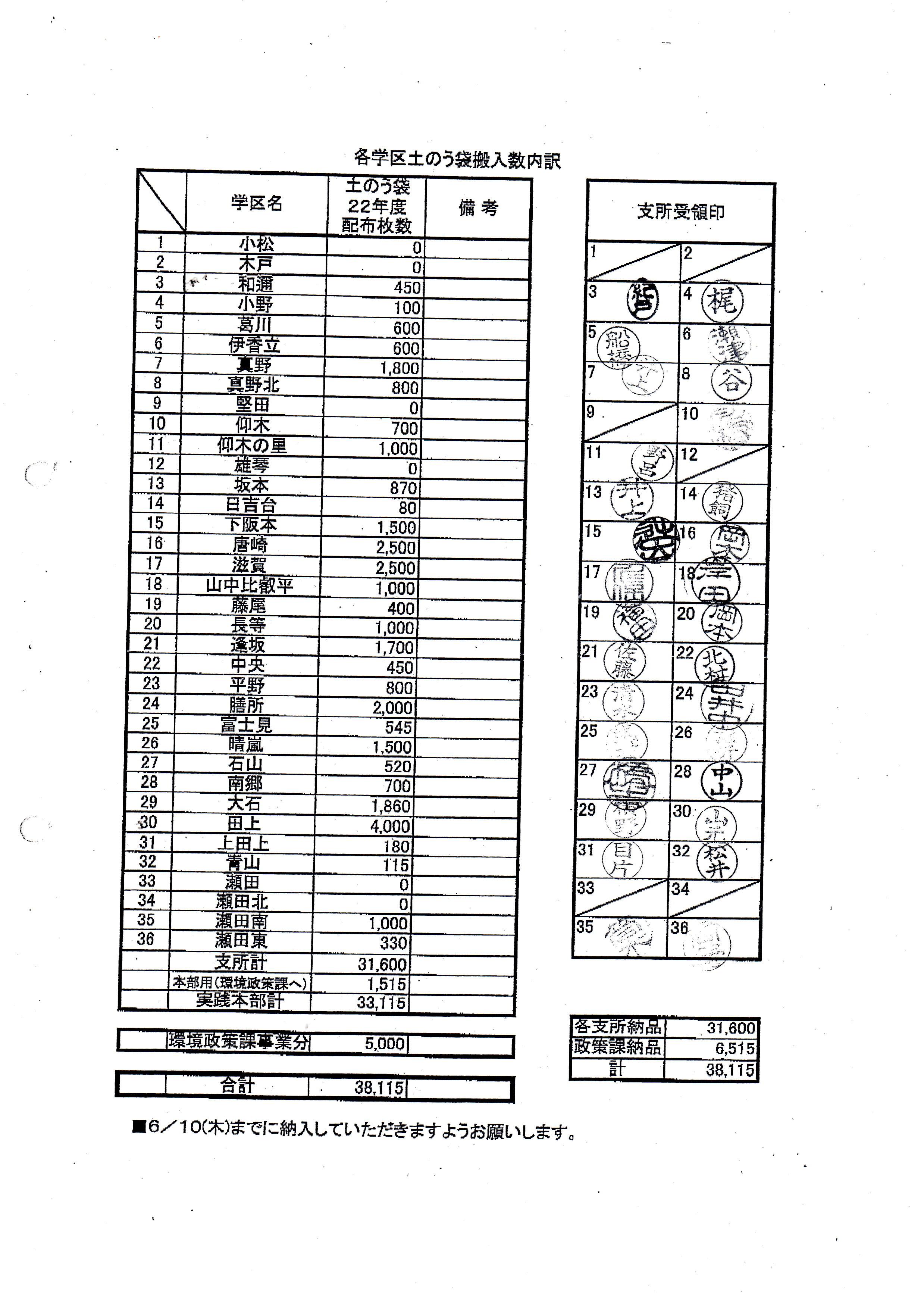 H22年実践本部の土嚢袋購入/学区振分一覧