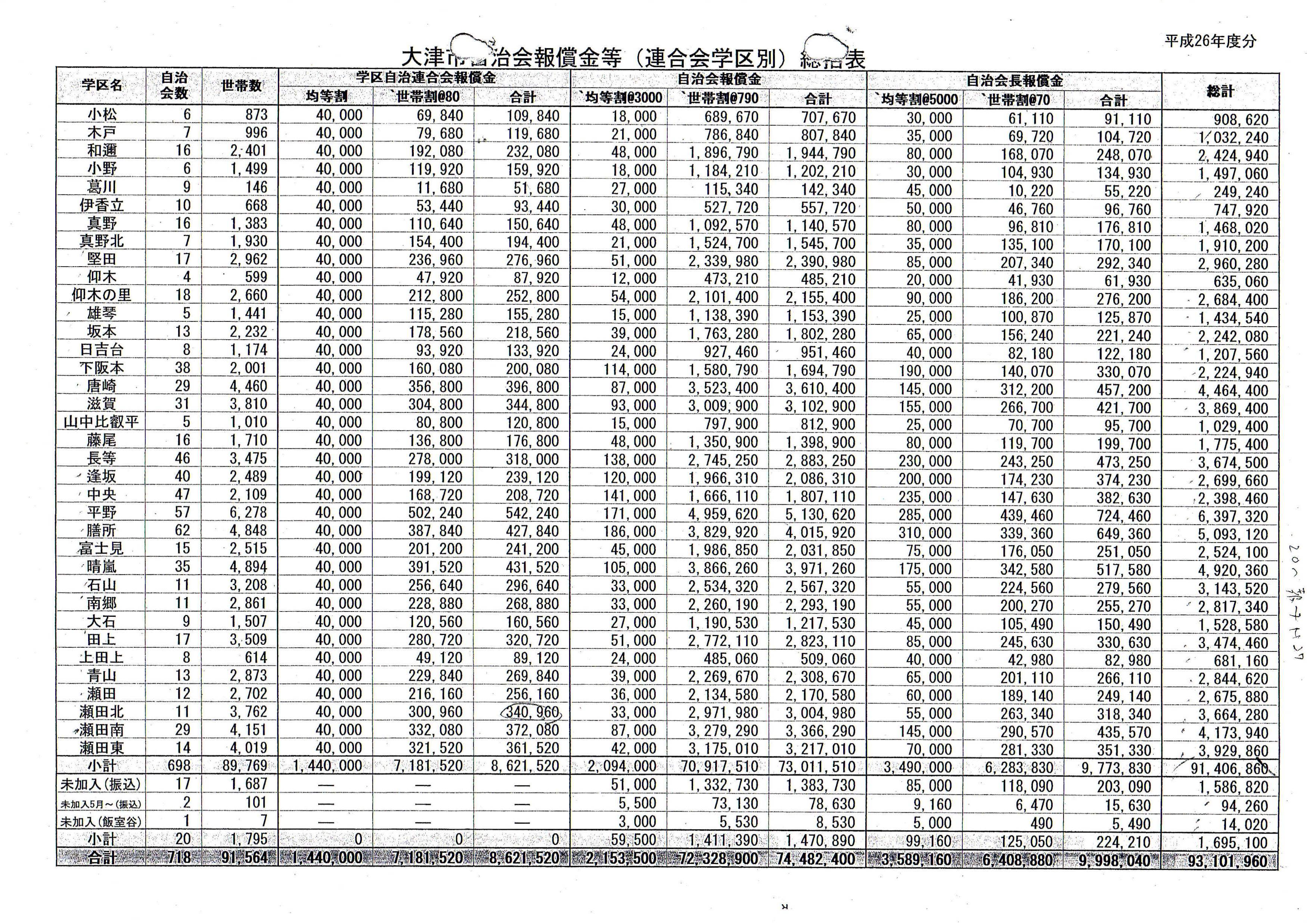 平成26年度大津市自治会報償金等(連合会学区別)_01