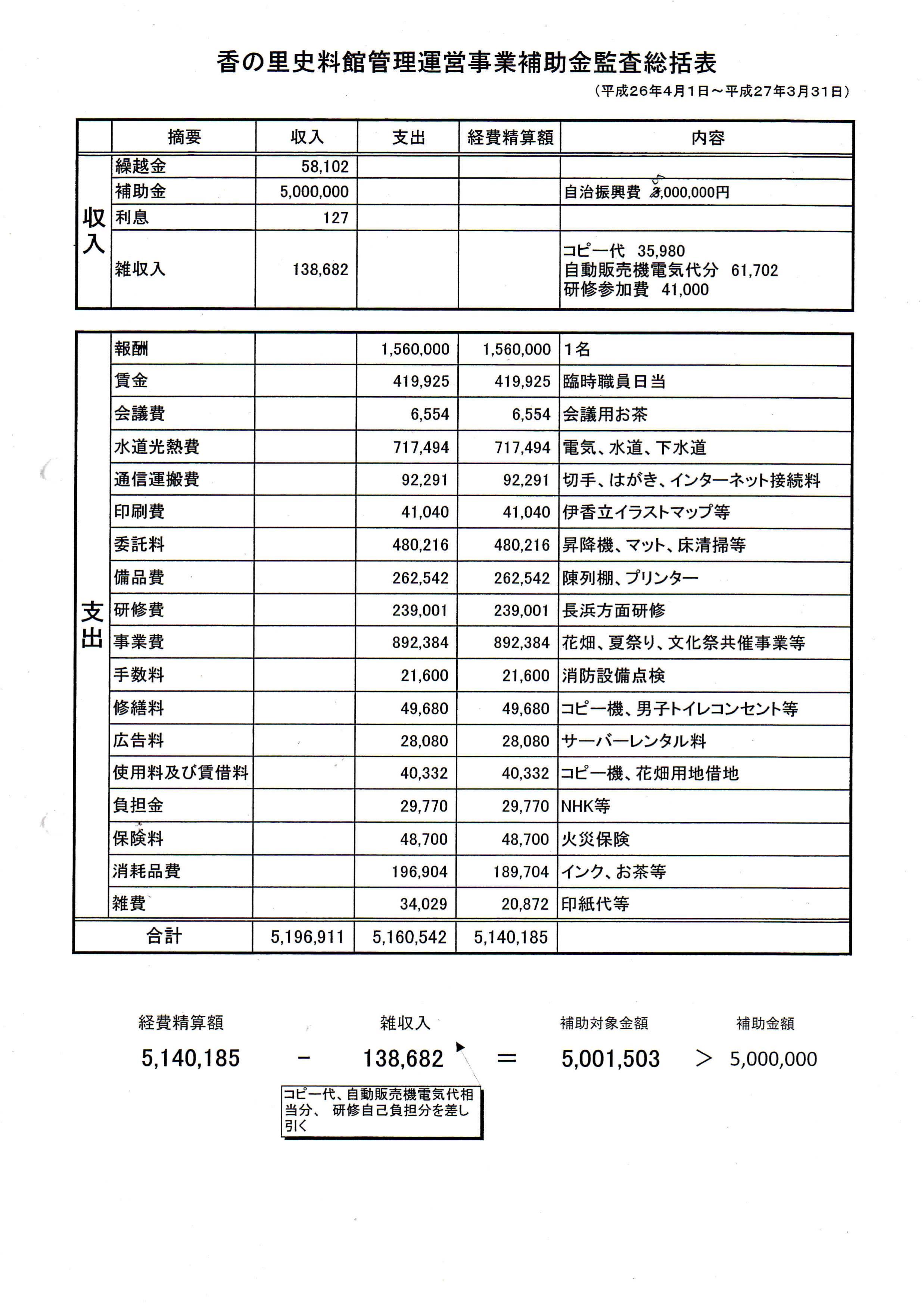 平成26年香の里史料館管理運営事業補助金統括表_01