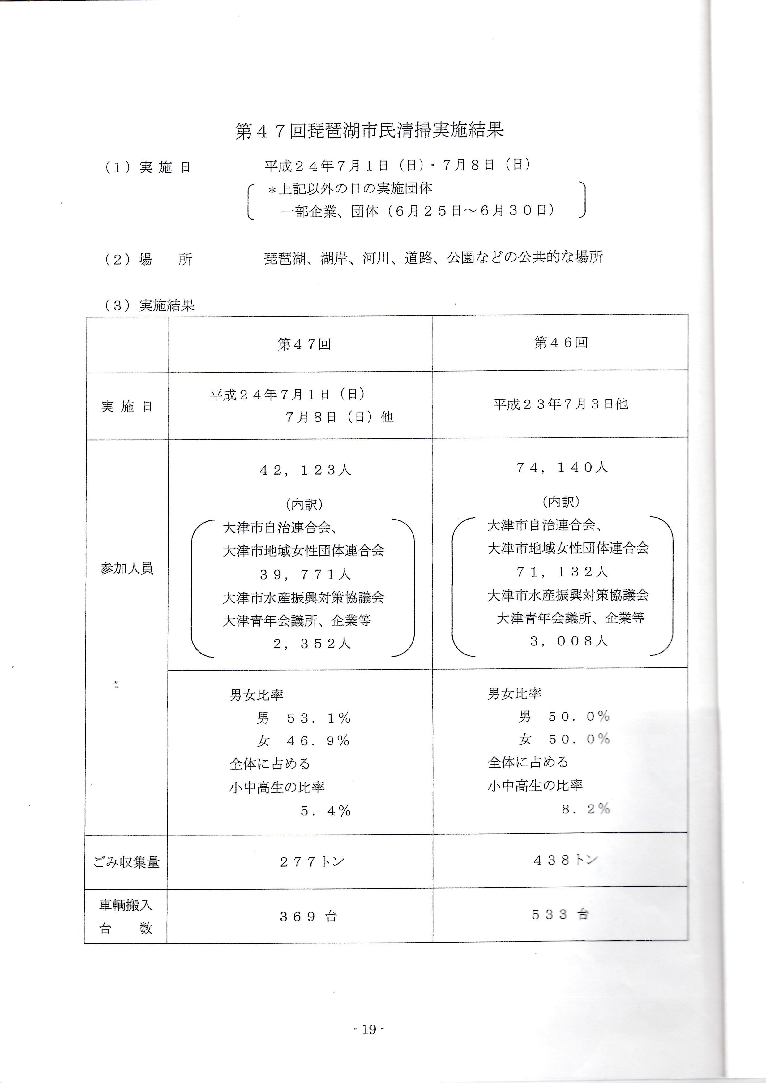 2012年度・琵琶湖市民清掃/実施結果