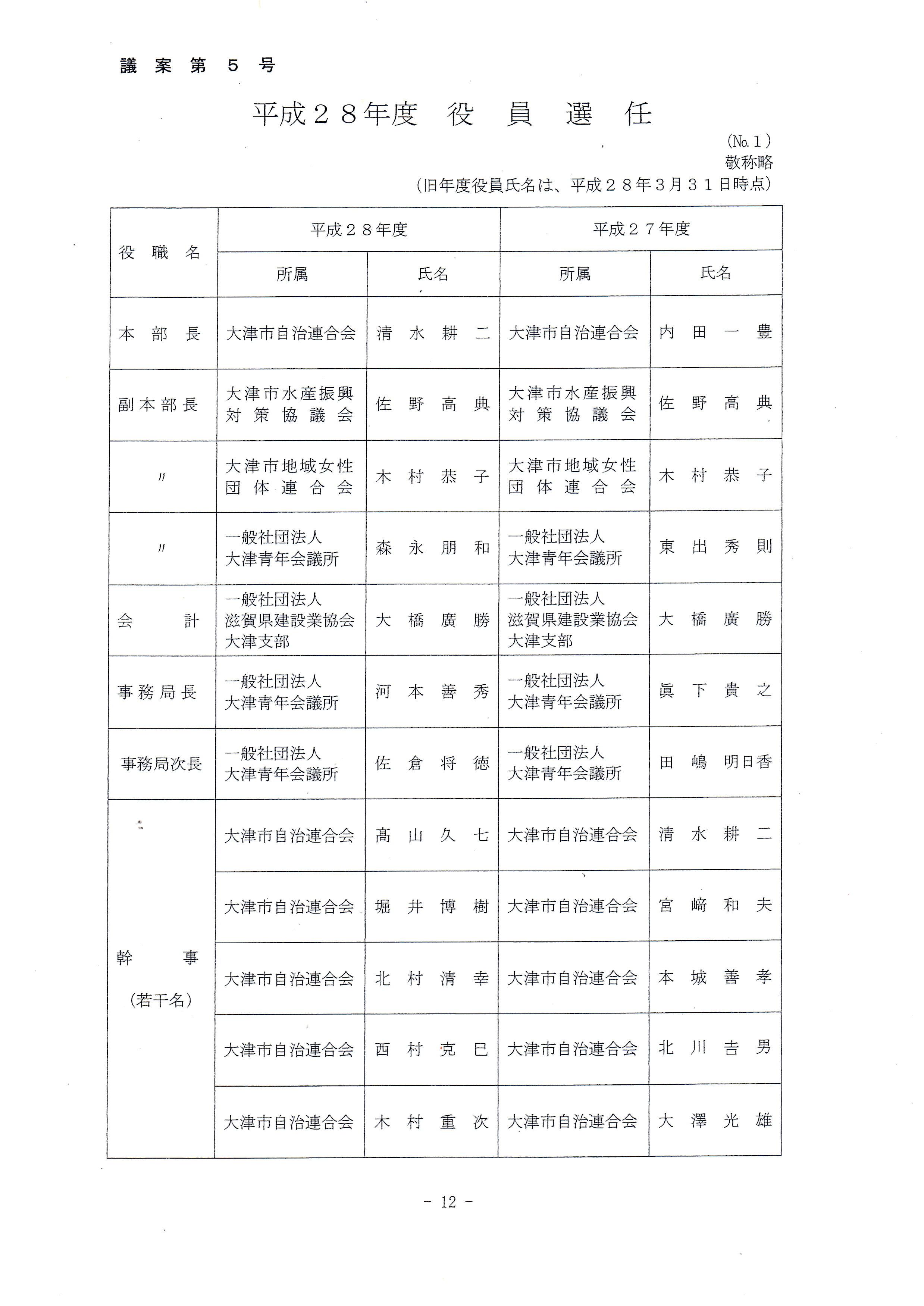 2016年度琵琶湖を美しくする運動実践本部(役員名)①