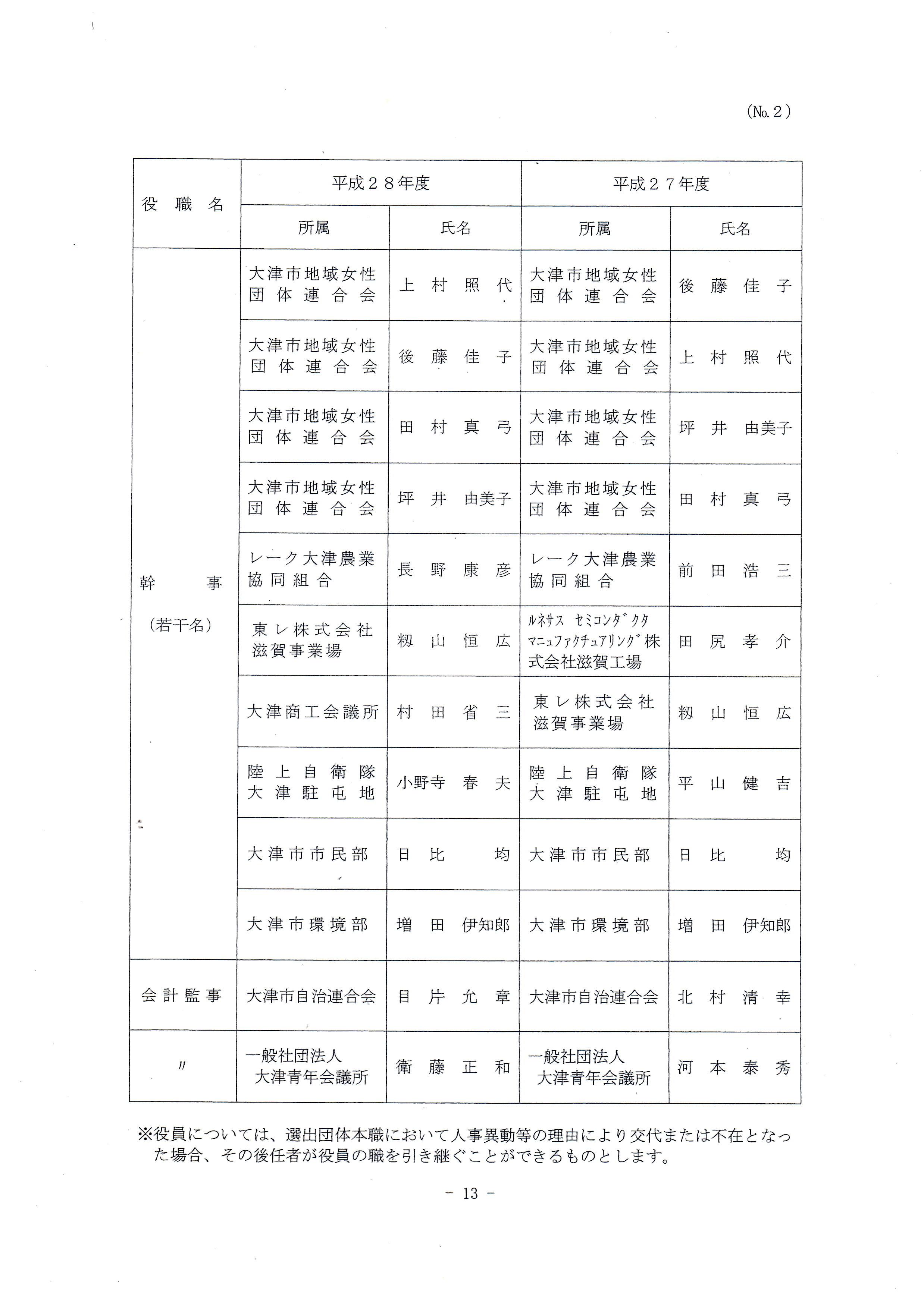 2016年度琵琶湖を美しくする運動実践本部(役員名)②