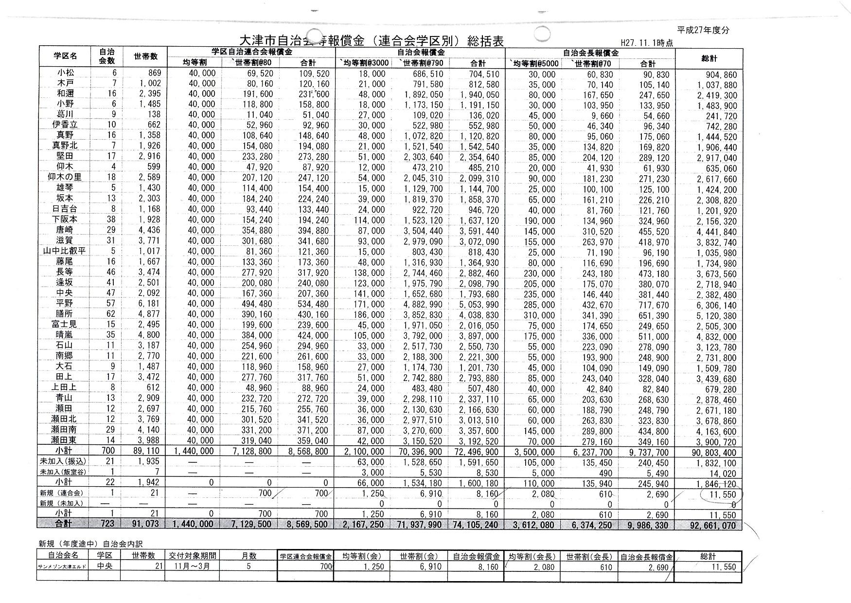 %e5%b9%b3%e6%88%9027%e5%b9%b4%e5%ba%a6%e5%a4%a7%e6%b4%a5%e5%b8%82%e8%87%aa%e6%b2%bb%e4%bc%9a%e7%ad%89%e5%a0%b1%e5%84%9f%e9%87%91